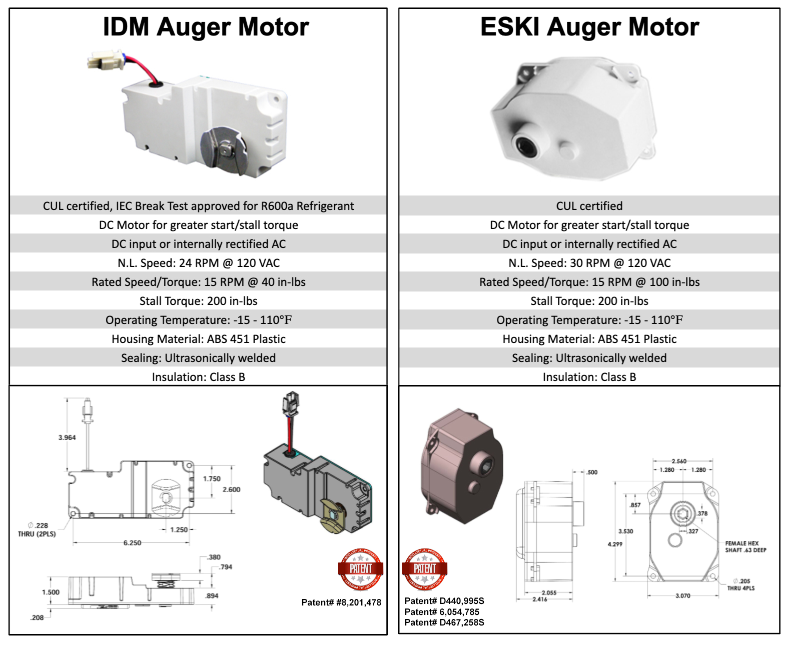 AUGER Motors Molon Details Benefits